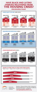Housing crisis infographic