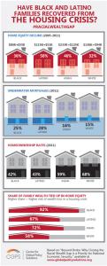 Housing crisis infographic