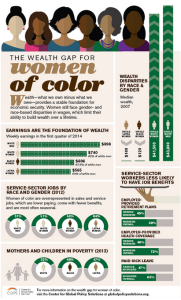 Women of color infographic