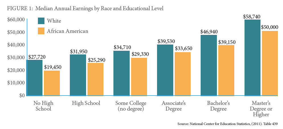 Median annual earnings by race