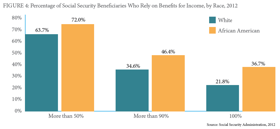 Social Security beneficiaries-income
