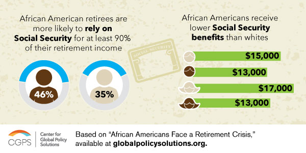 AfAm-retirement_socialsecurity