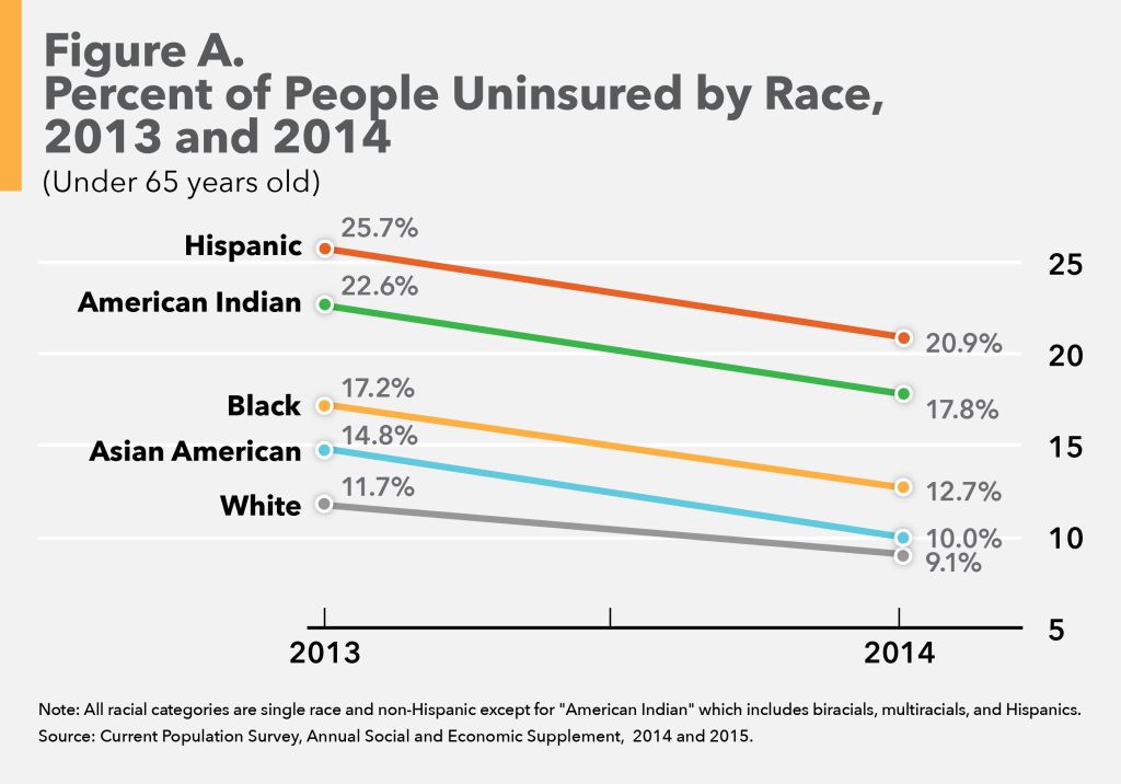 health disparities uninsured americans Censusgov topics health health insurance over one-third of us counties had an uninsured rate of 10 disparities in private health insurance loss.
