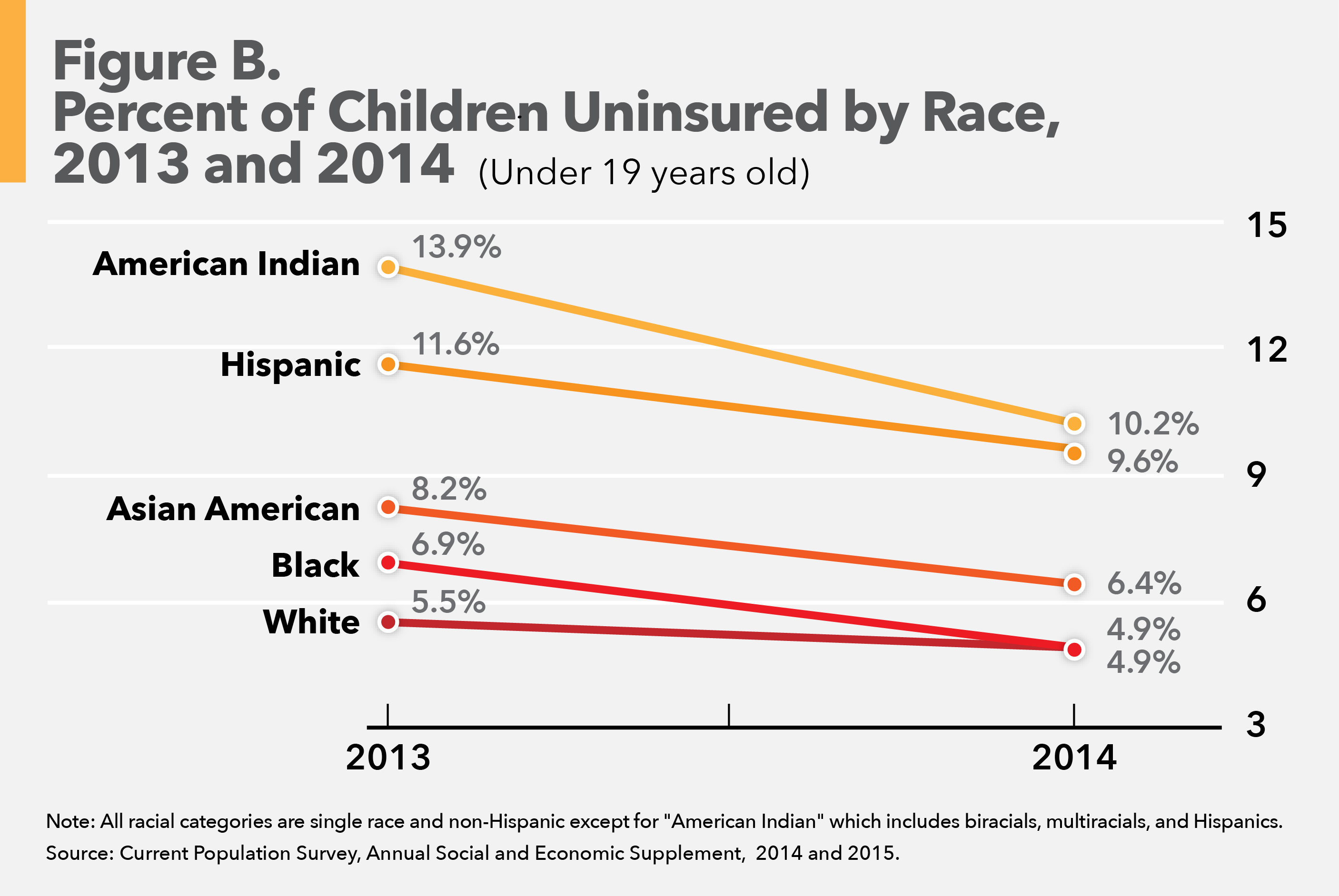 Percent of children uninsured by race, 2013 and 2014