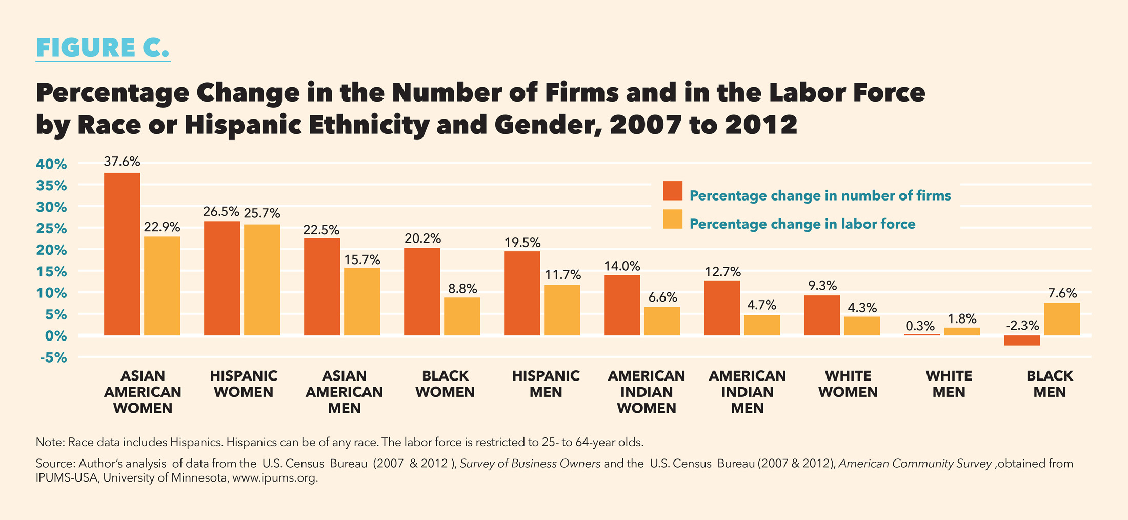 C-Change in number of firms