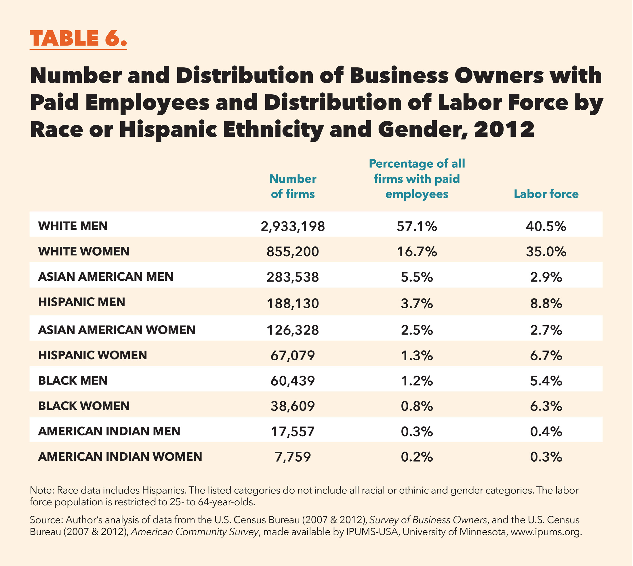 center for global policy solutions the color of entrepreneurship asian american women are underrepresented relative to their share of the labor force in 2012 they owned 2 5 percent of all firms employees and they