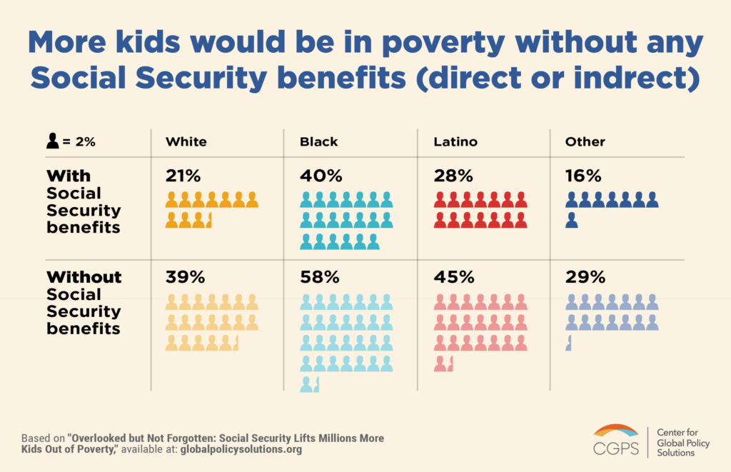02-KidsinPovertywithoutSocialSecurity