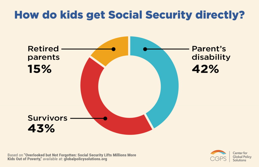 04-SocialSecurityDirectChildBeneficiaries