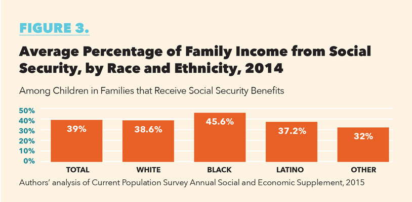 Figure-3-FamilyIncomeSocialSecurity