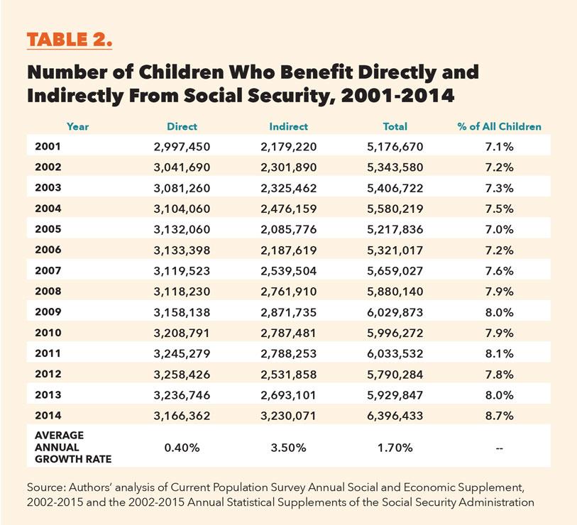 Table-2-ChildBeneficiariesDirectIndirect