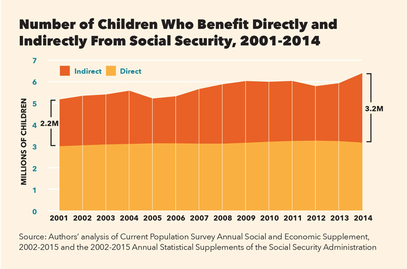 ChildrenDirectIndirect SocialSecurity