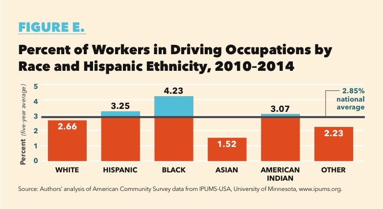 For American Indians Driving Jobs Pay About 2000 More Than Non Driving Jobs For Hispanics Blacks And American Indians The Loss Of Driving Jobs Would