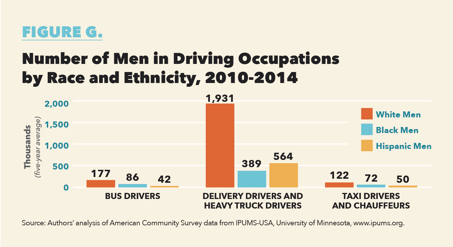 There Are About Four Times As Many White Men In Driving Occupations Than Black Men But About 7 5 Times As Many White Men In Non Driving Occupations