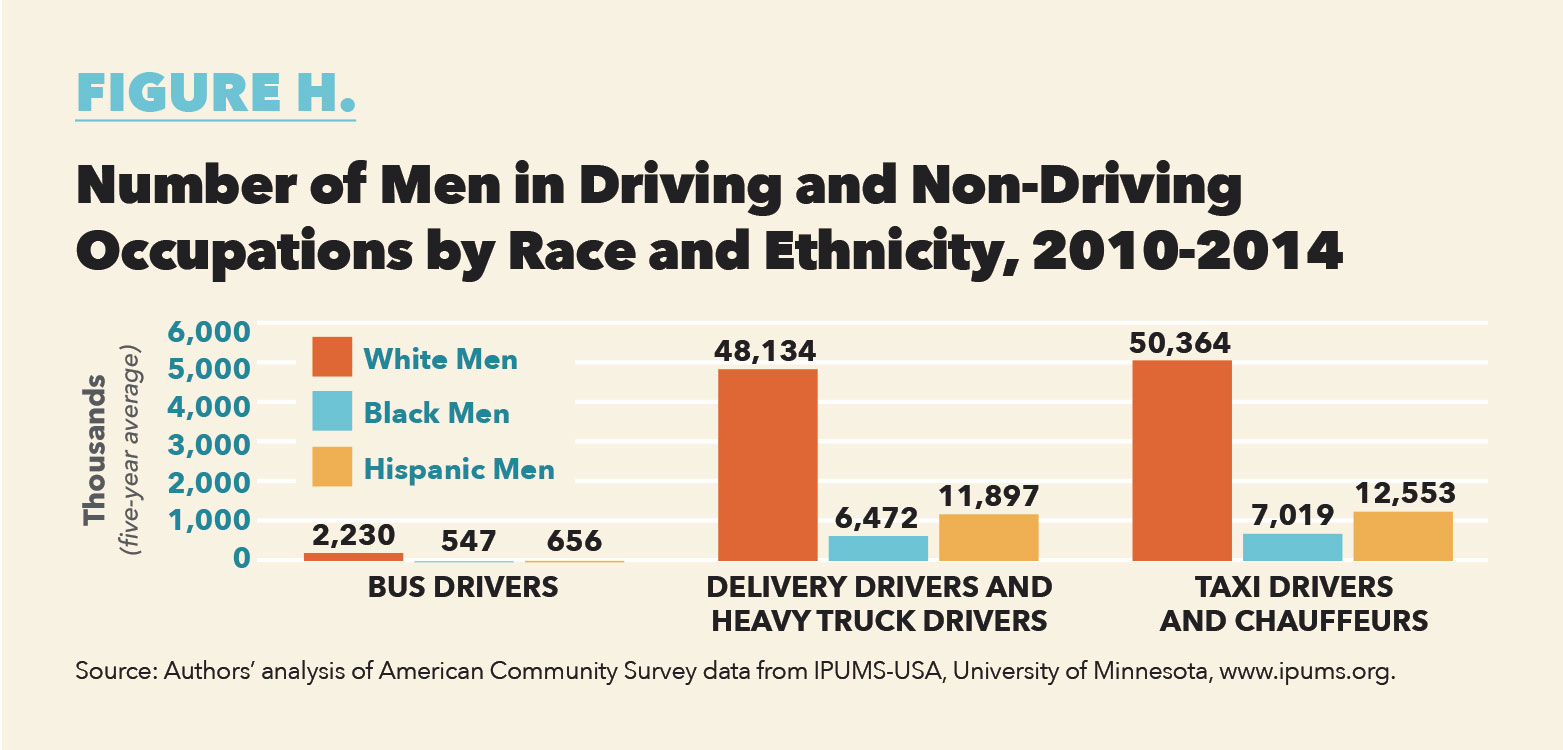 The Median Annual Wages In Table 8 Vary From $37,000 (White Male Delivery  Drivers And Heavy Truck Drivers) To $15,000(White Female Taxi Drivers ...