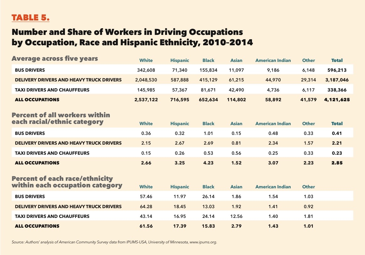 However, Looking At Specific Occupational Categories, Asians Are  Overrepresented Among Taxi Drivers And Chauffeurs: ...