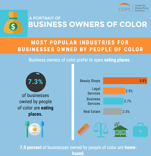 This Infographic Contains A Bevy Of Similar Facts About Business Owners Color Some Which May Surprise You